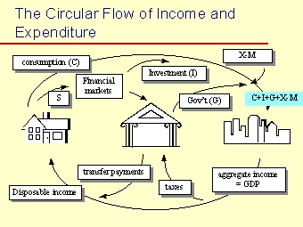 circular flow of income ppt