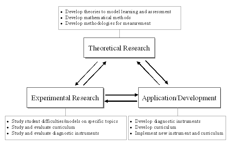 science education research topics