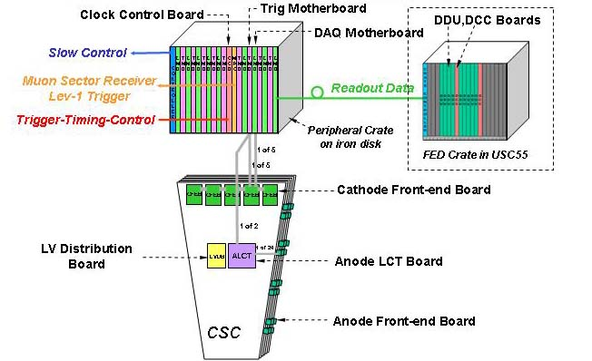 Overview of EMU Electronics System